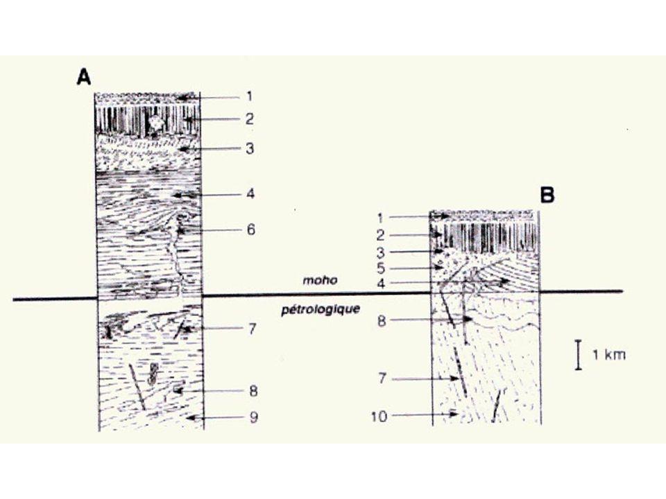 Document 4 : Comparaison de deux coupes-types d'ophiolites