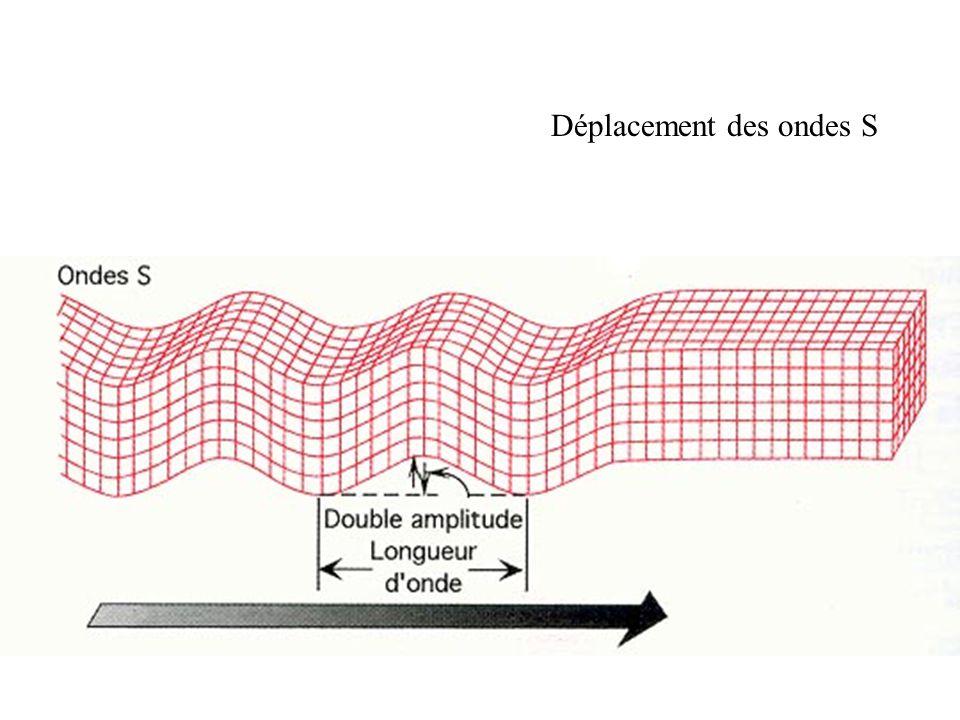 Déplacement des ondes S