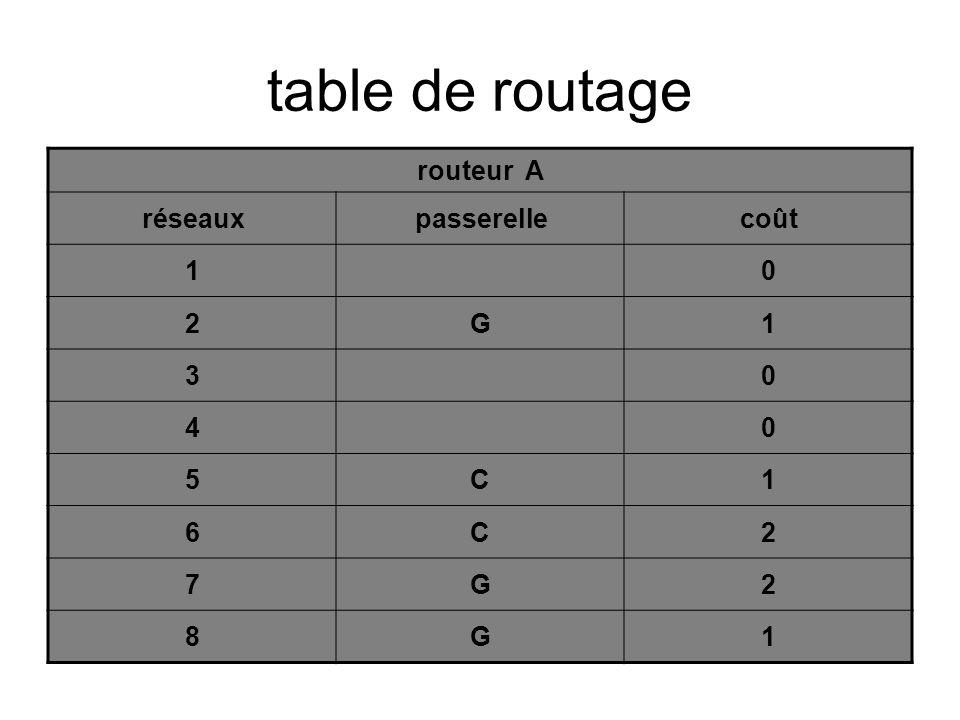 table de routage routeur A réseaux passerelle coût 1 2 G 3 4 5 C 6 7 8
