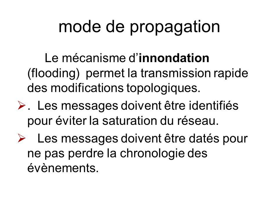 mode de propagation Le mécanisme d'innondation (flooding) permet la transmission rapide des modifications topologiques.