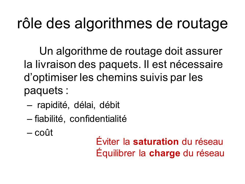 rôle des algorithmes de routage