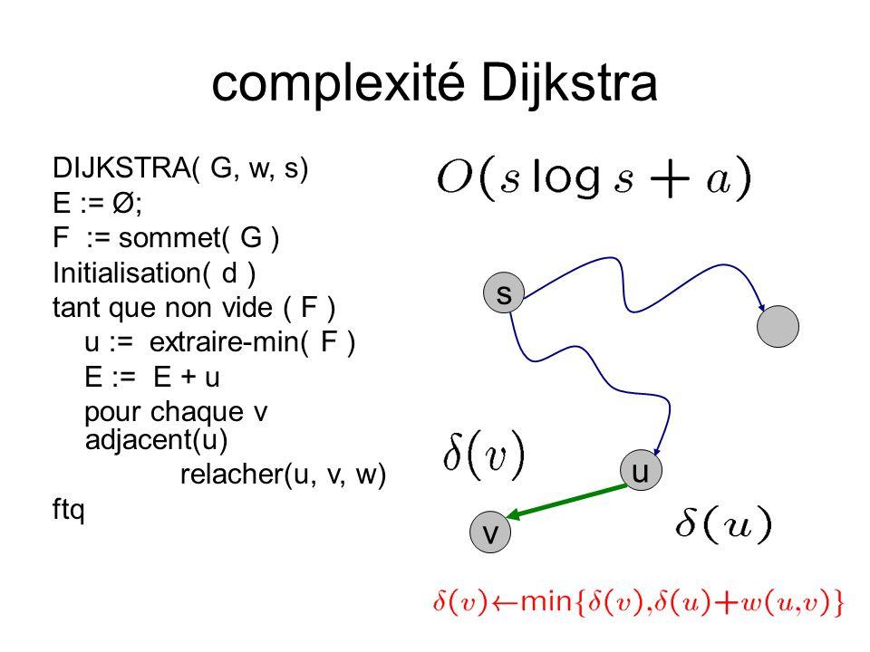 complexité Dijkstra s u v DIJKSTRA( G, w, s) E := Ø; F := sommet( G )