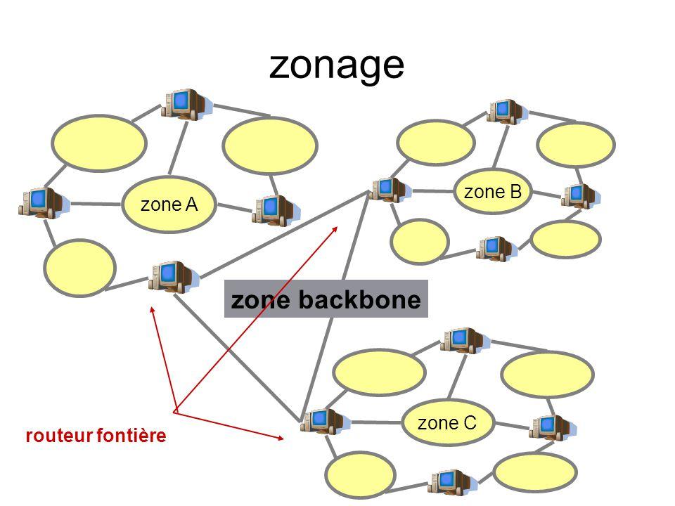 zonage zone B zone A zone backbone zone C routeur fontière