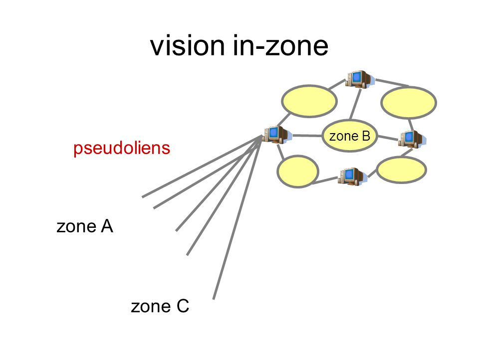 vision in-zone zone B pseudoliens zone A zone C