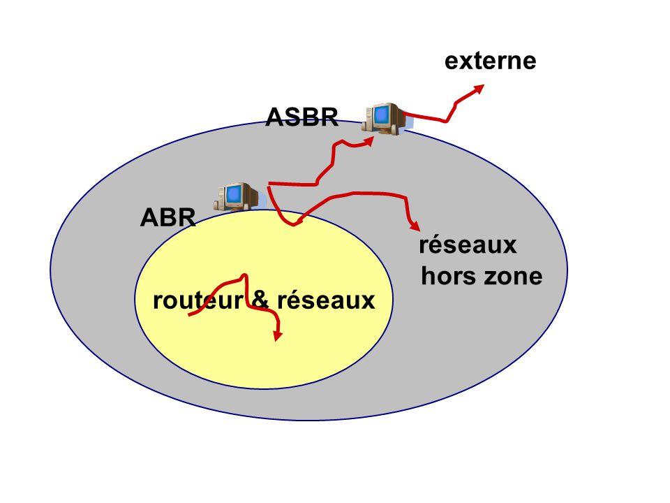 externe ASBR ré ABR routeur & réseaux réseaux hors zone