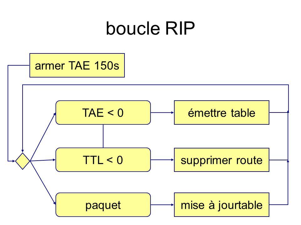 boucle RIP armer TAE 150s TAE < 0 émettre table TTL < 0