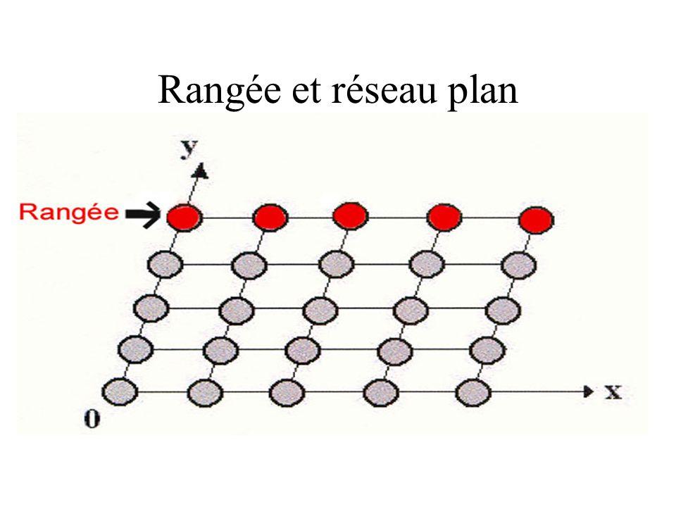 Rangée et réseau plan