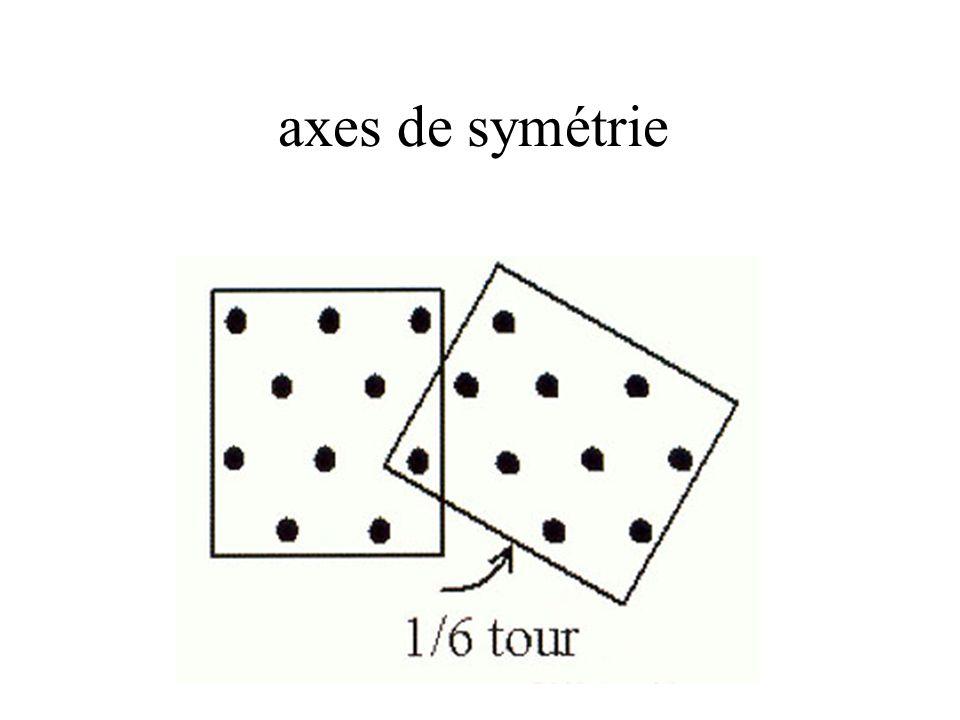 axes de symétrie