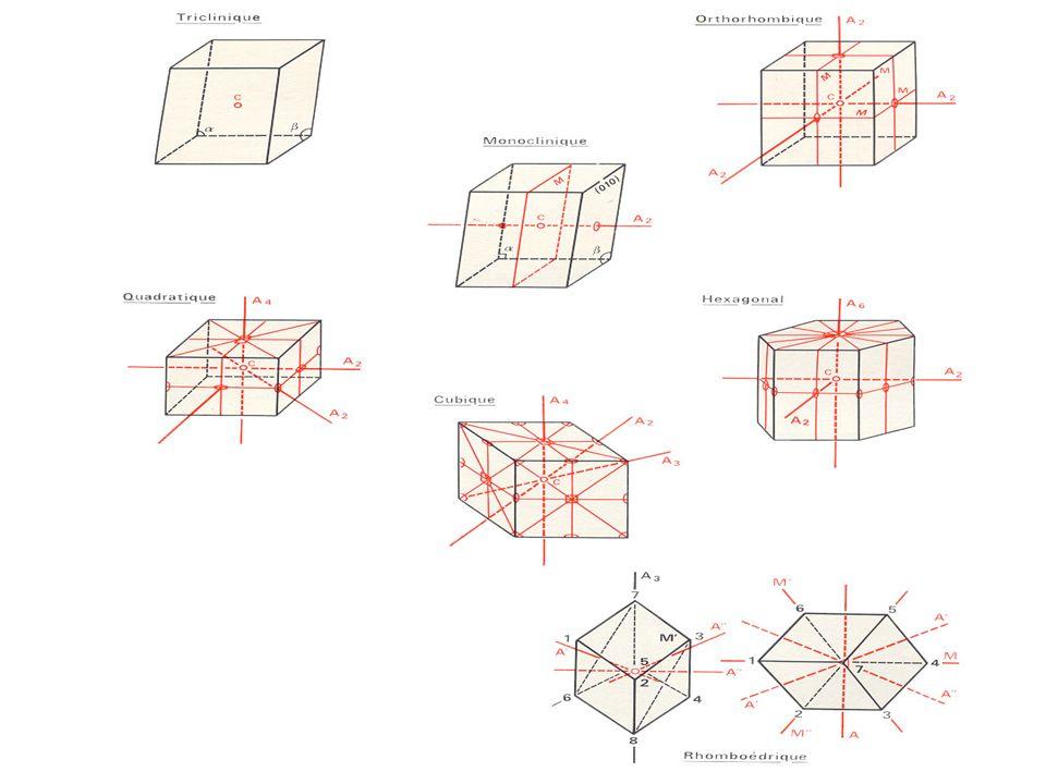 Eléments de symétrie dans les 7 systèmes cristallins