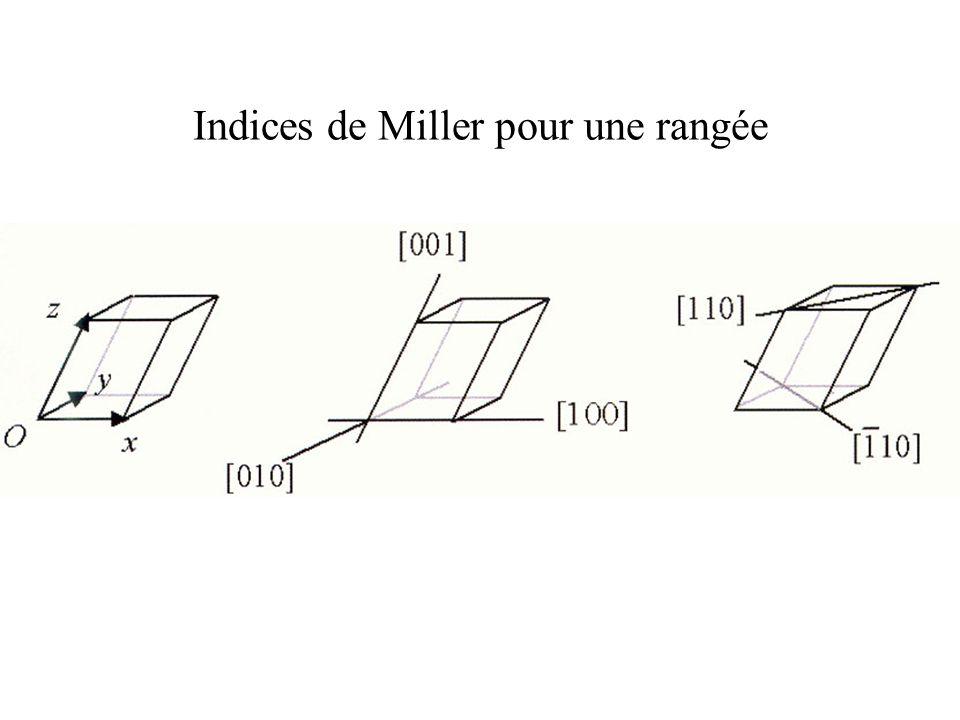 Indices de Miller pour une rangée