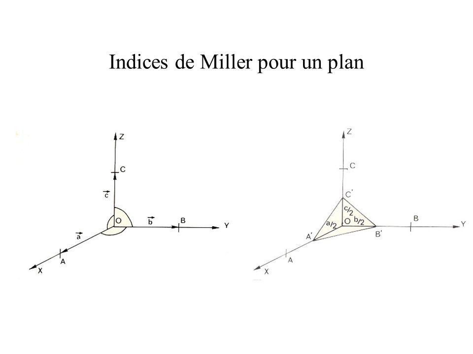 Indices de Miller pour un plan