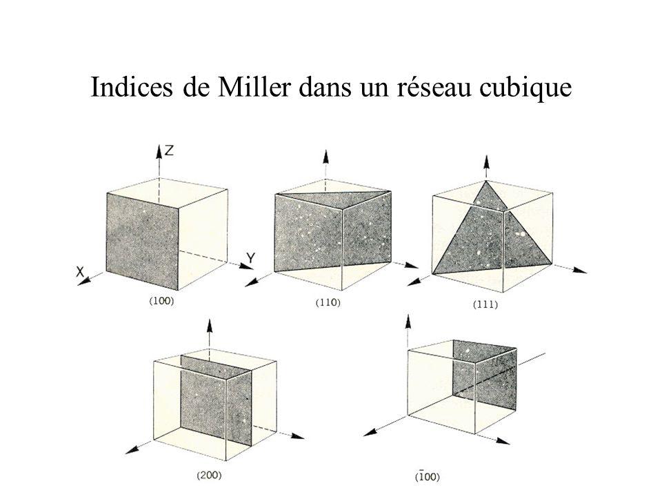 Indices de Miller dans un réseau cubique