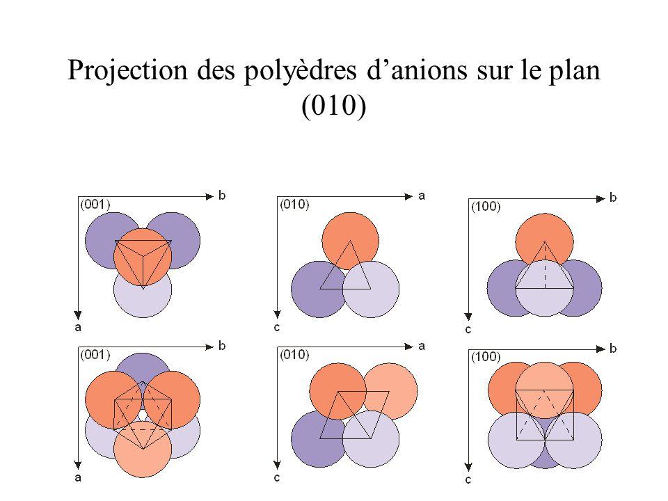 Projection des polyèdres d'anions sur le plan (010)
