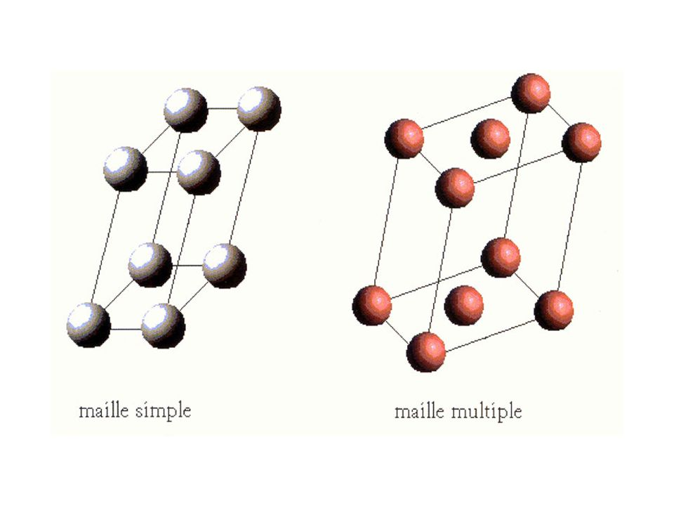 mailles La maille est dite simple lorsqu'elle ne possède des nœuds qu'au sommets, dans le cas contraire, elle est dite multiple.