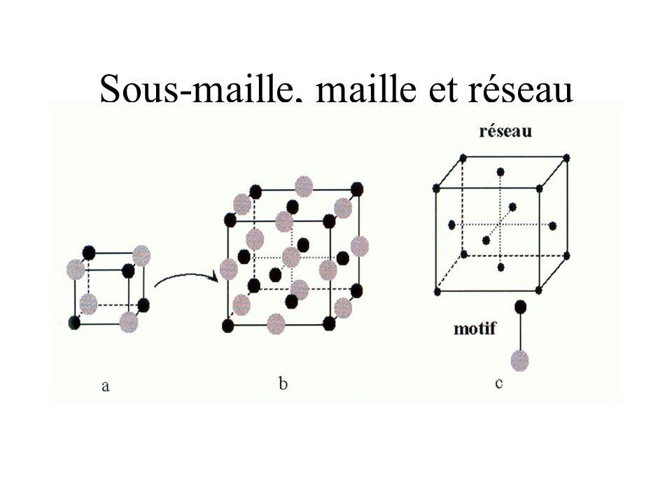 Sous-maille, maille et réseau