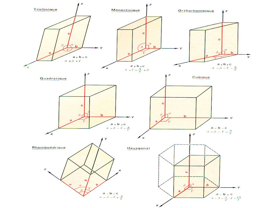 Systèmes cristallins Tous les cristaux de la nature se résolvent en 7 systèmes cristallins . Ces solides primitifs sont décrits par 6 paramètres :