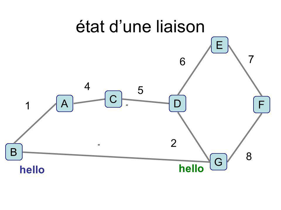 état d'une liaison E 7 6 4 5 C A D 1 F 2 B 8 G hello hello