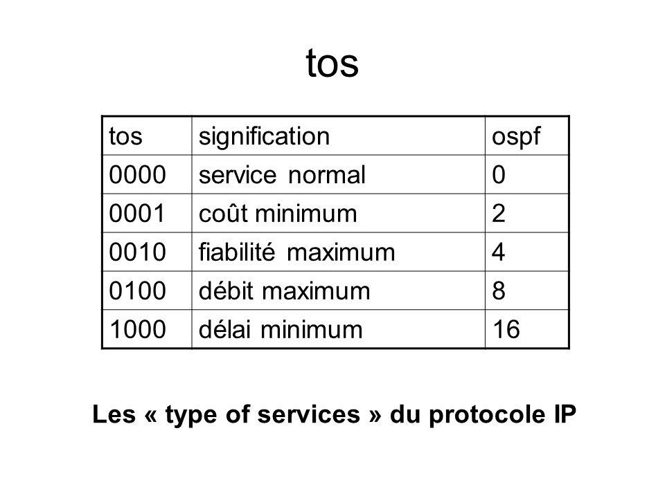 Les « type of services » du protocole IP