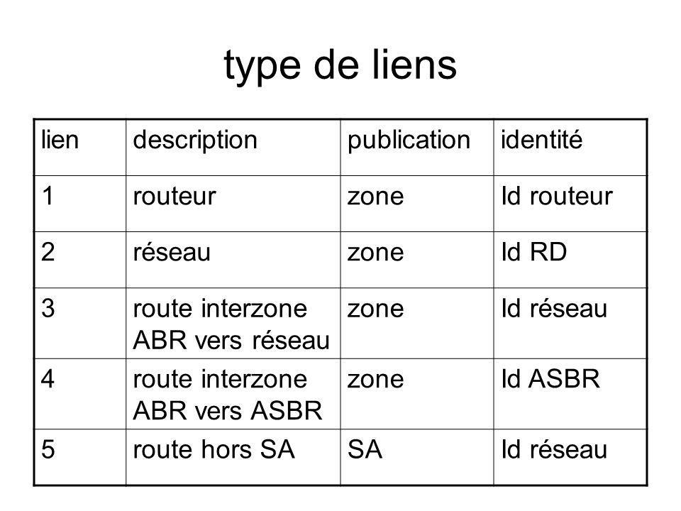 type de liens lien description publication identité 1 routeur zone