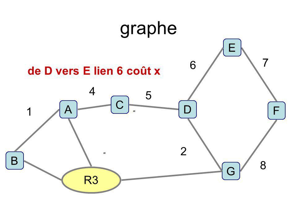graphe E 7 6 de D vers E lien 6 coût x 4 5 C A D 1 F 2 B 8 G R3