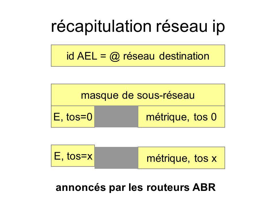récapitulation réseau ip