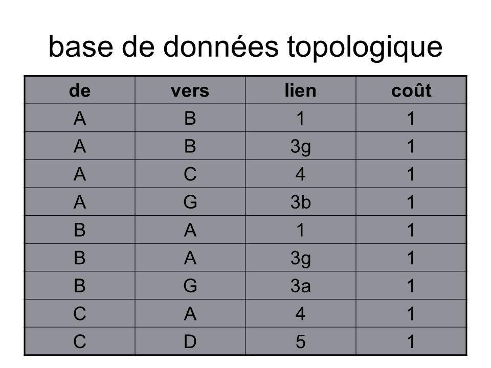 base de données topologique