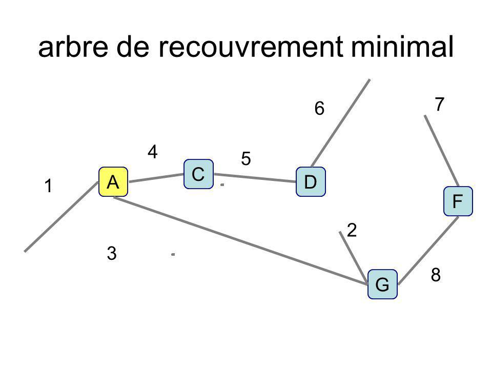 arbre de recouvrement minimal