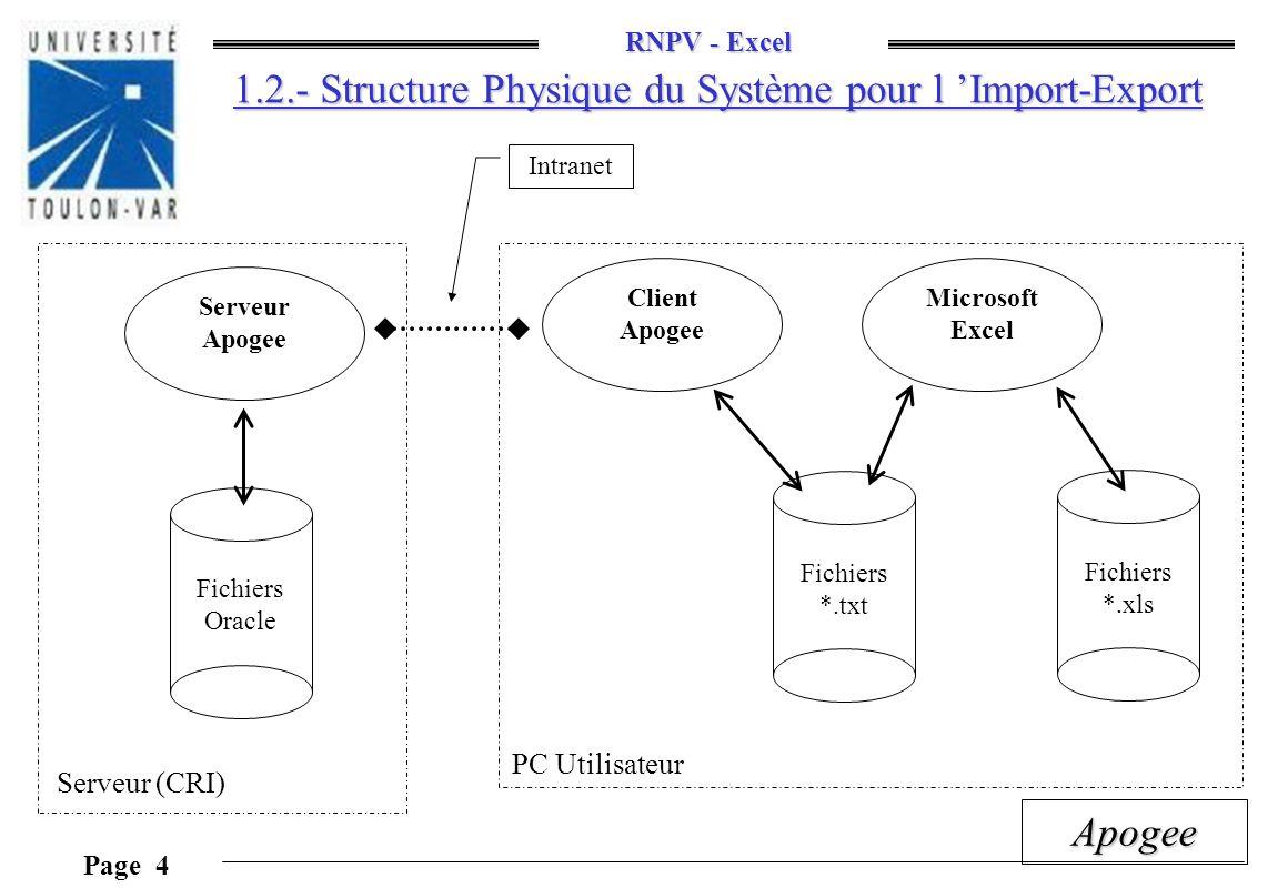 1.2.- Structure Physique du Système pour l 'Import-Export