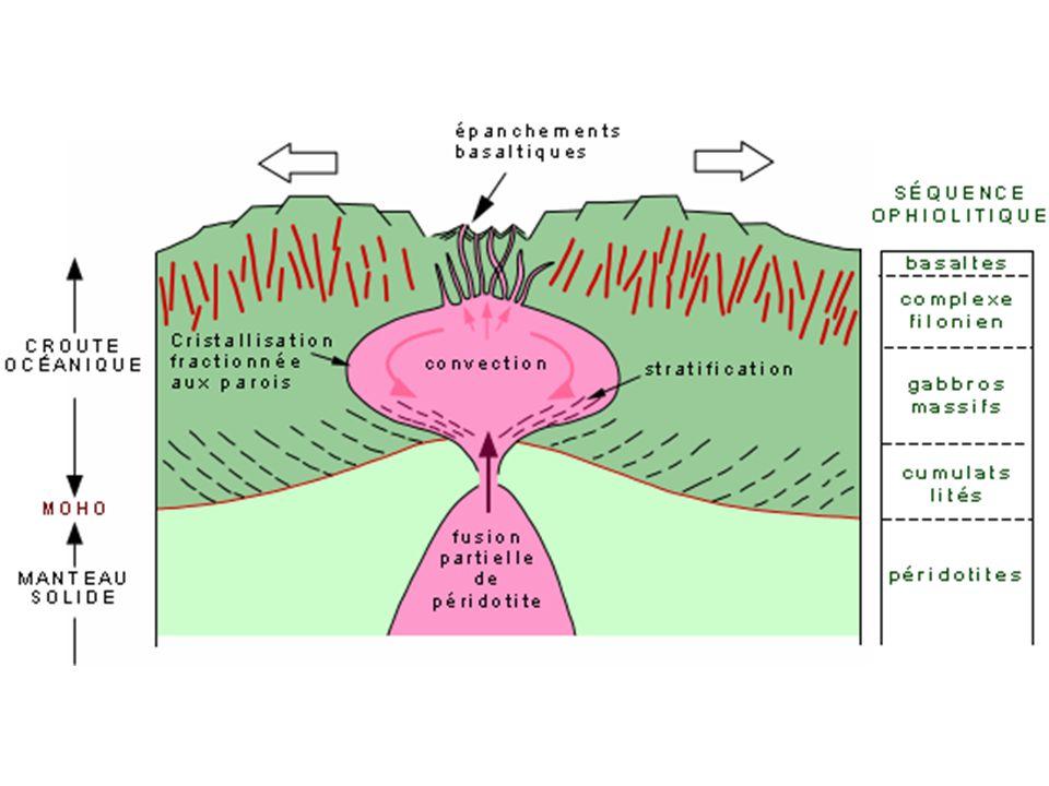 Origine magmas tholéitiques