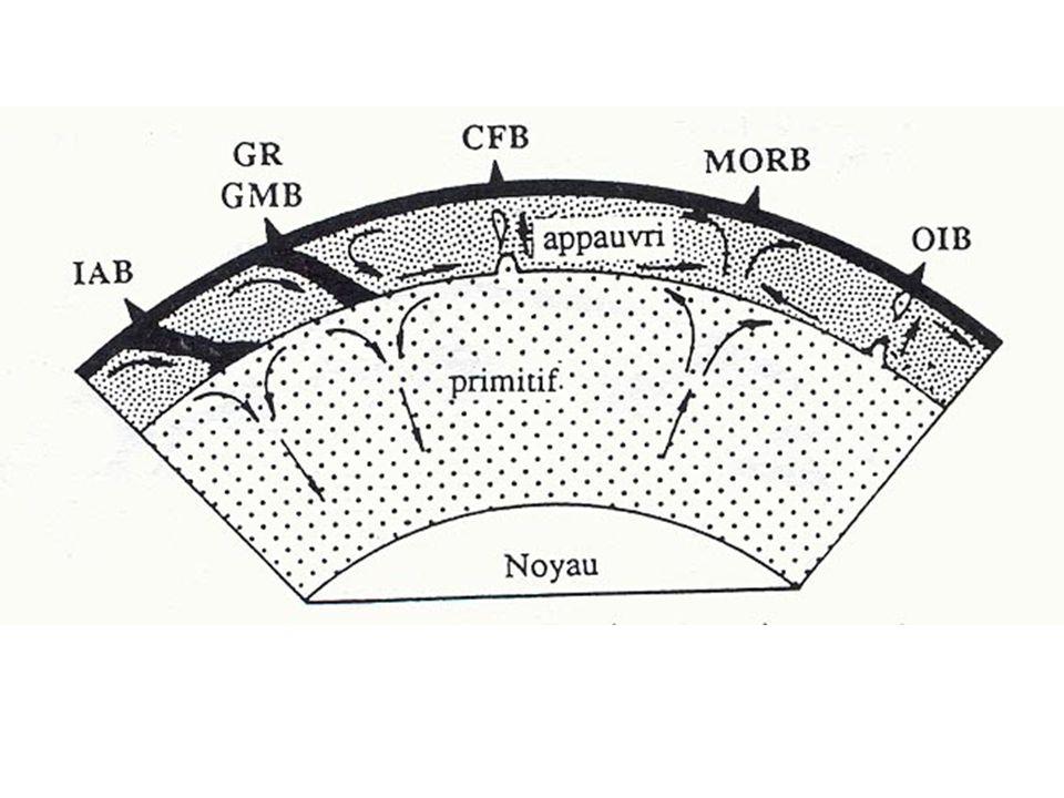 Modèle à deux couches indépendantes