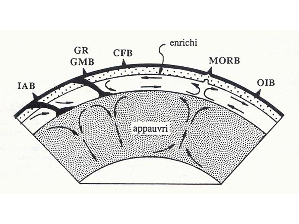 Modèle piclogitique