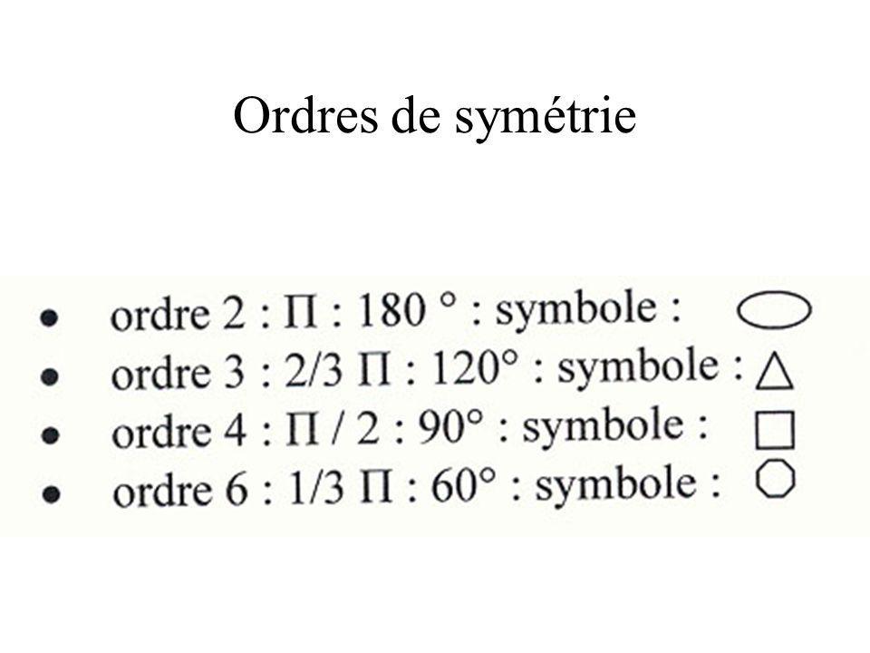 Ordres de symétrie Axe de symétrie: si l'on fait tourner un cristal d'un certain angle , les sommets se substituent mutuellement.