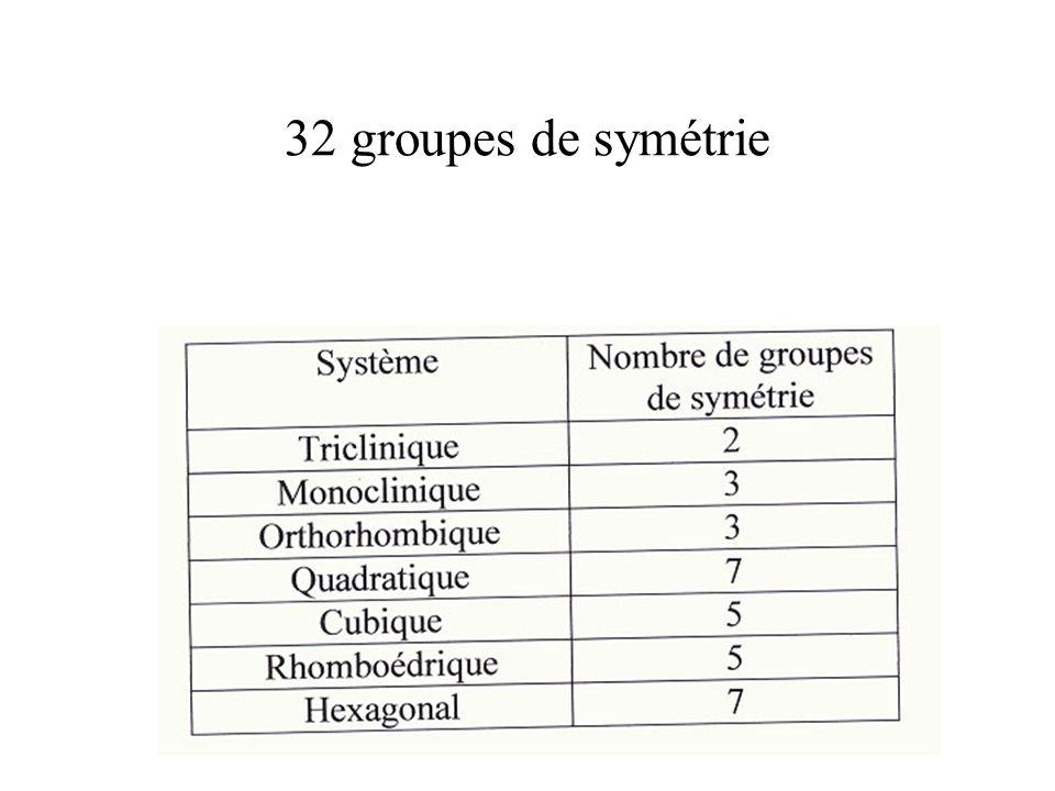 32 groupes de symétrie L'existence des mériédries conduit à la distinction de 32 classes de symétrie.
