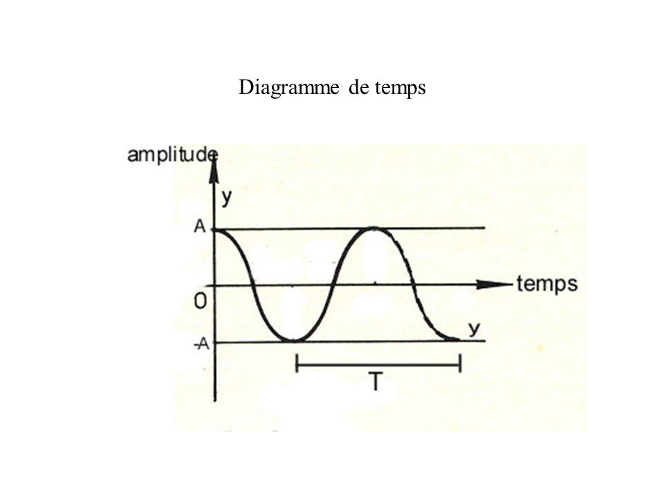 Diagramme de temps