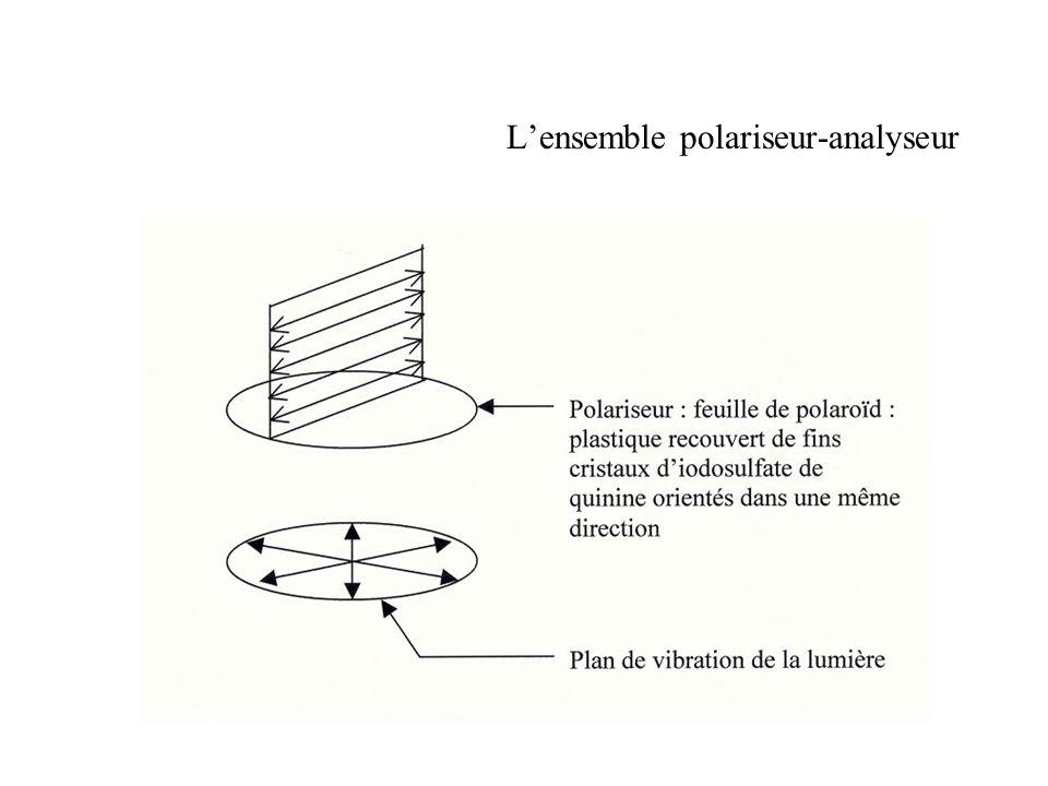 L'ensemble polariseur-analyseur