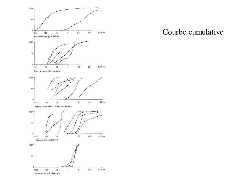 Courbe cumulative