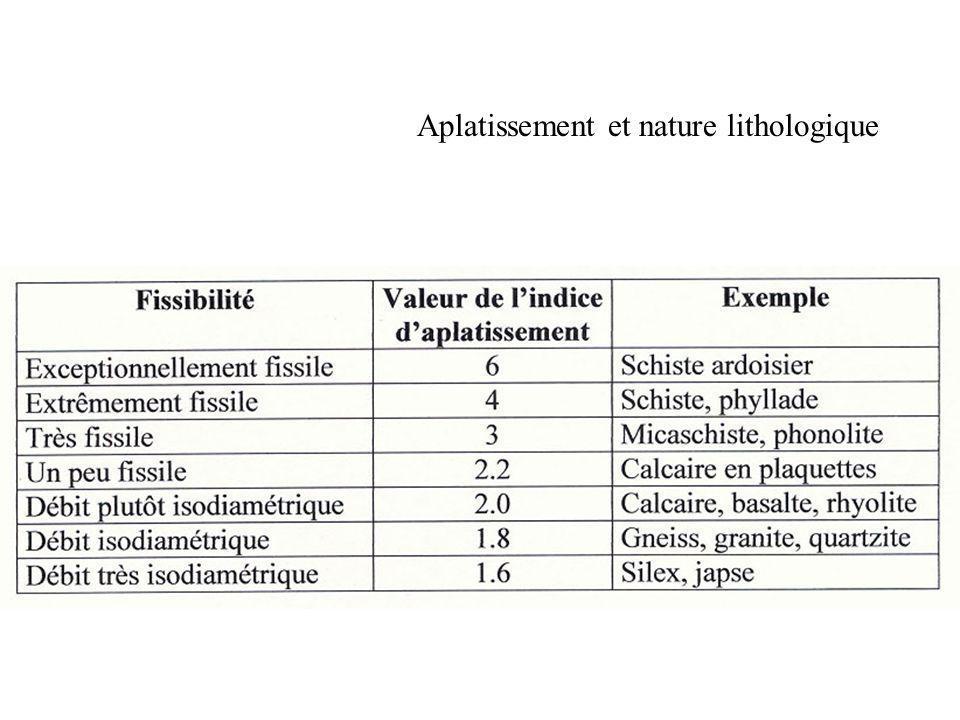 Aplatissement et nature lithologique