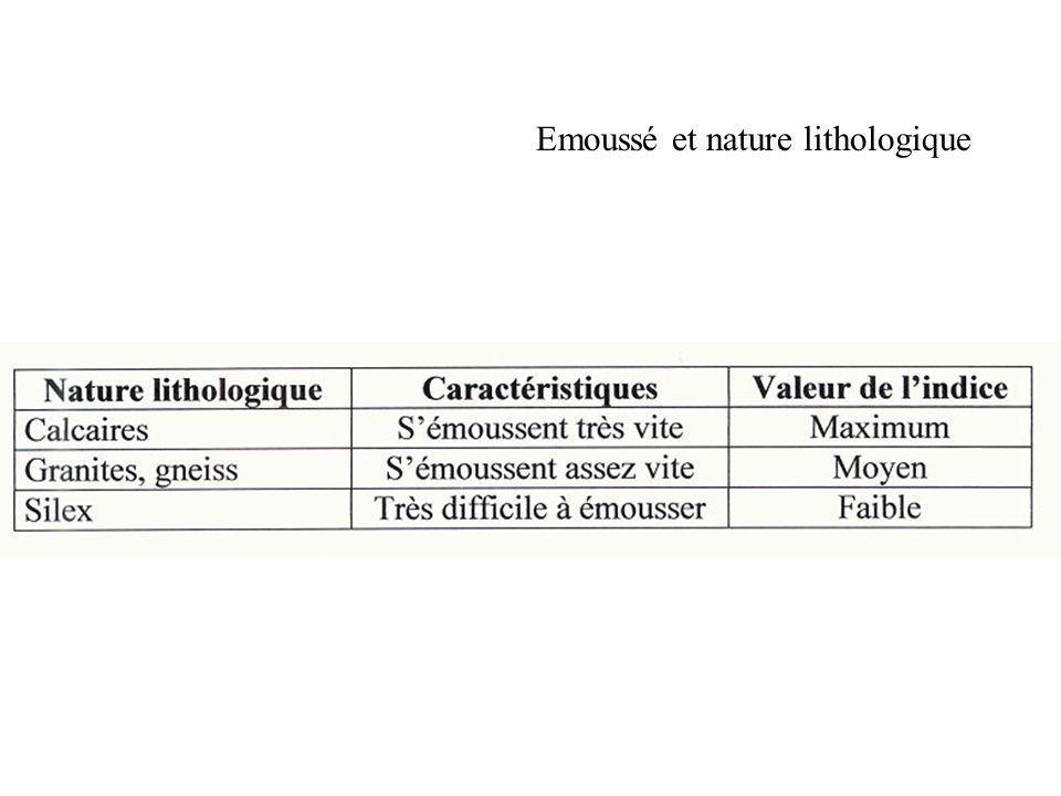 Emoussé et nature lithologique