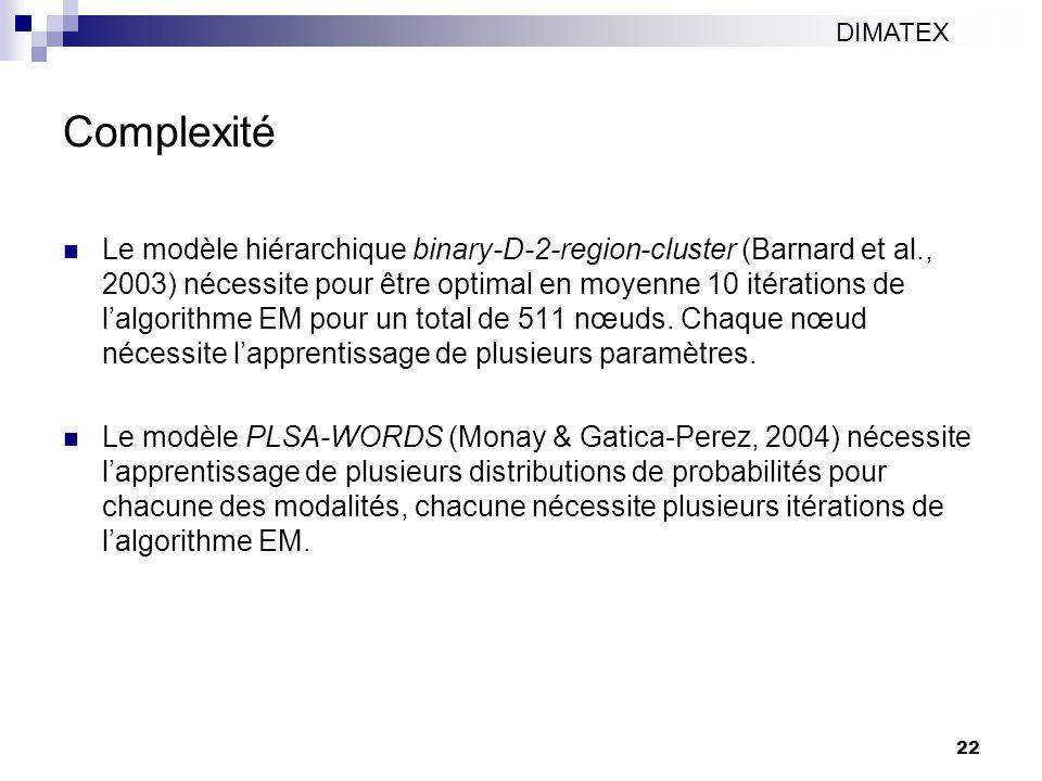 DIMATEX Complexité.