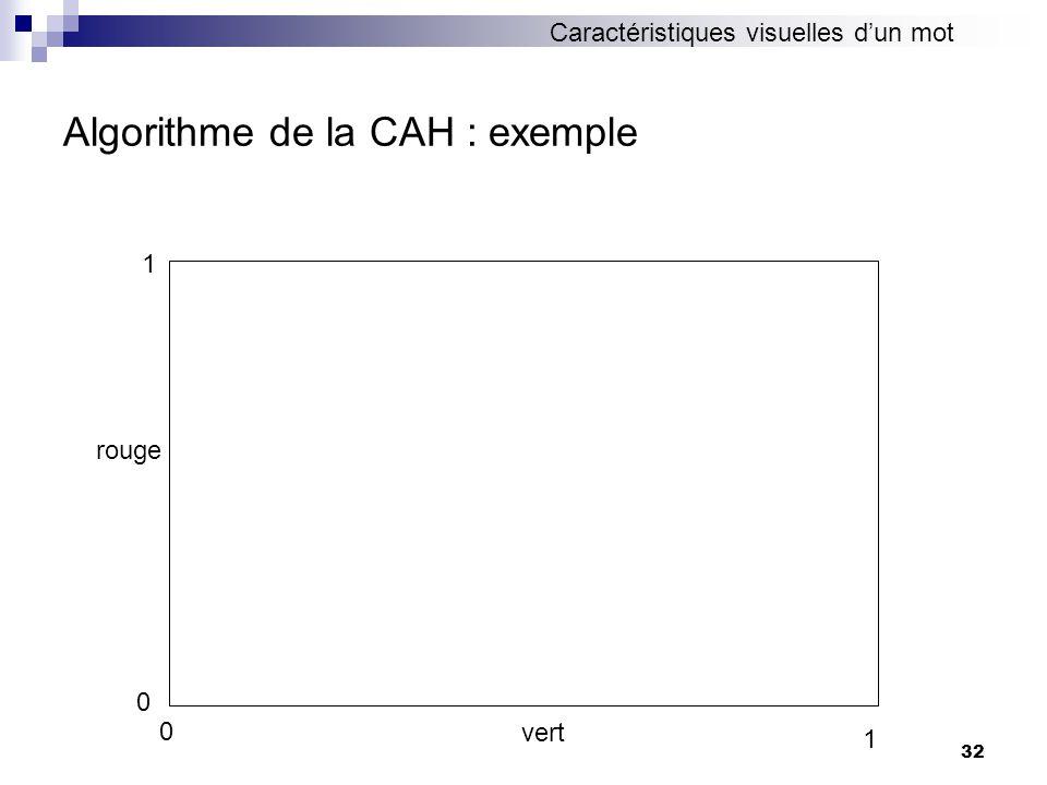 Algorithme de la CAH : exemple