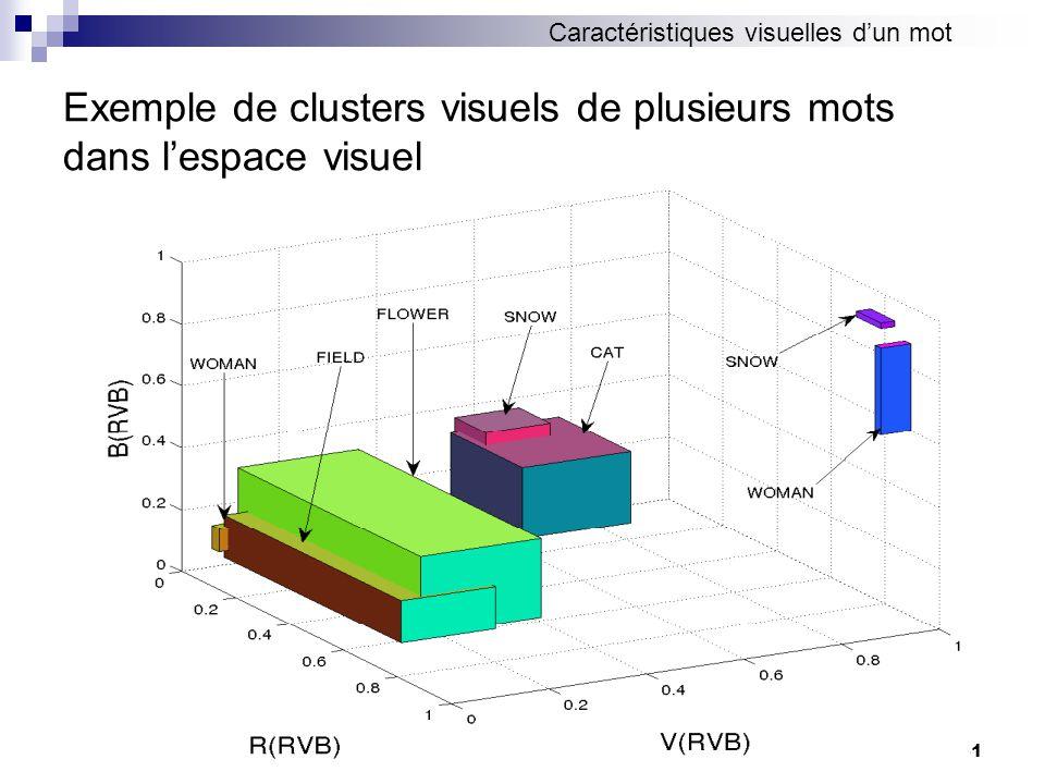 Exemple de clusters visuels de plusieurs mots dans l'espace visuel