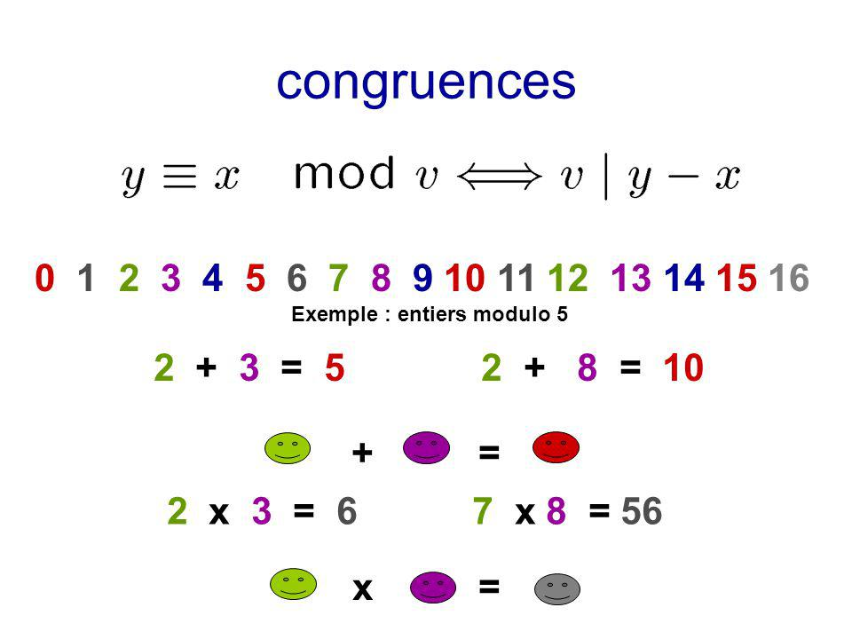 congruences 0 1 2 3 4 5 6 7 8 9 10 11 12 13 14 15 16. Exemple : entiers modulo 5. 2 + 3 = 5 2 + 8 = 10.