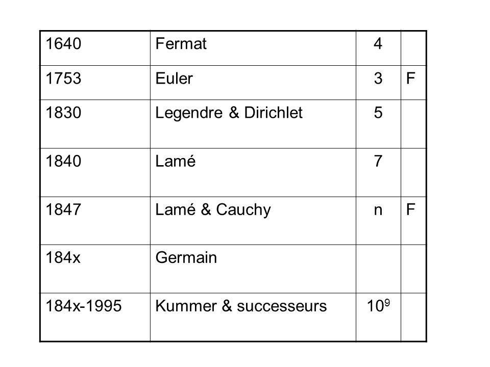 1640 Fermat. 4. 1753. Euler. 3. F. 1830. Legendre & Dirichlet. 5. 1840. Lamé. 7. 1847. Lamé & Cauchy.