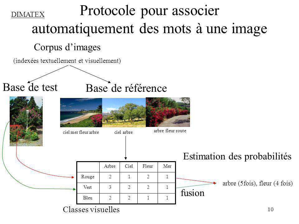 Protocole pour associer automatiquement des mots à une image