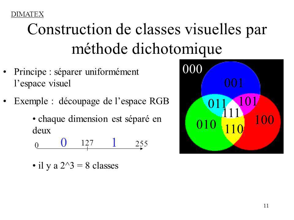 Construction de classes visuelles par méthode dichotomique