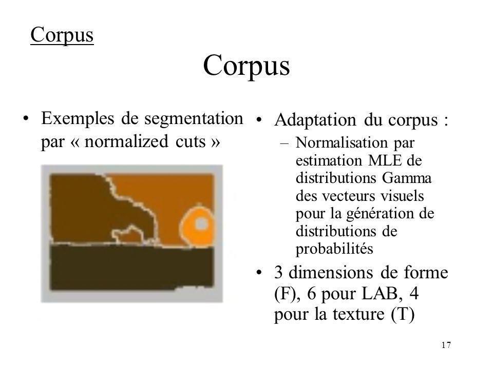 Corpus Corpus Exemples de segmentation par « normalized cuts »