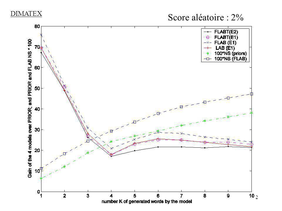 DIMATEX Score aléatoire : 2%