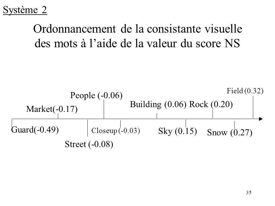 Système 2 Ordonnancement de la consistante visuelle des mots à l'aide de la valeur du score NS. Field (0.32)