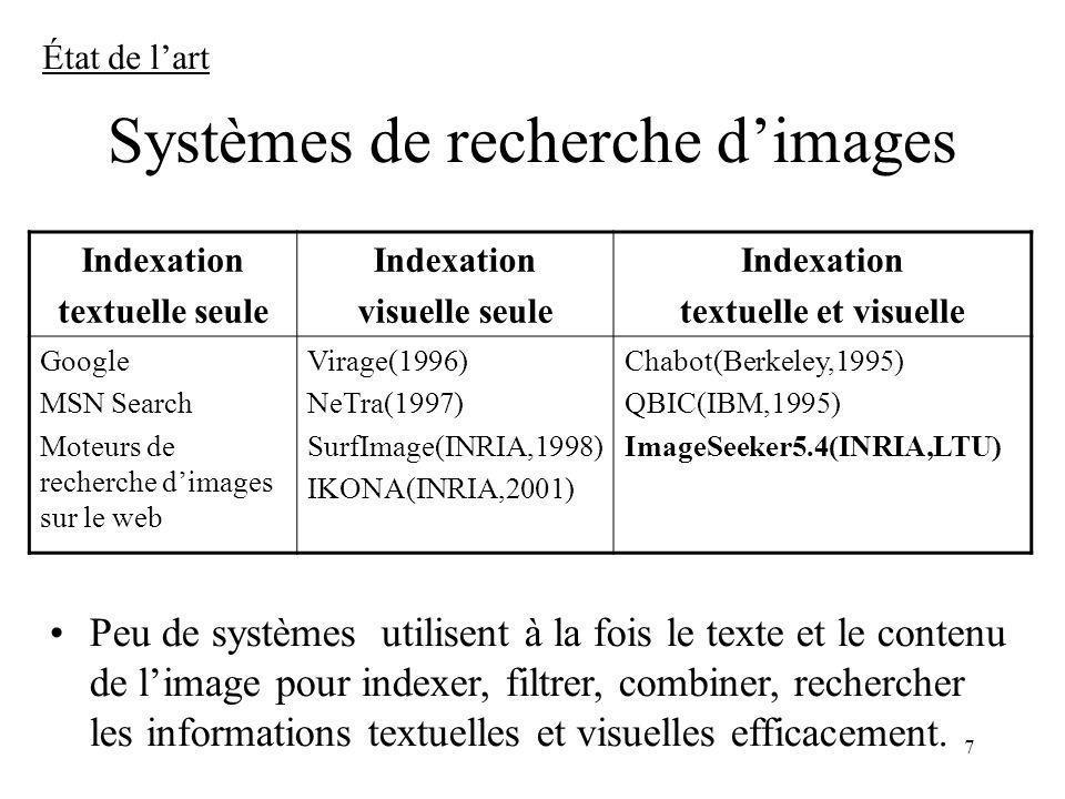 Systèmes de recherche d'images