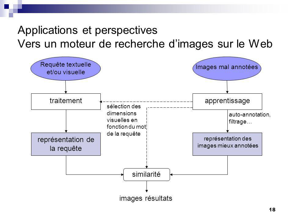 Applications et perspectives Vers un moteur de recherche d'images sur le Web